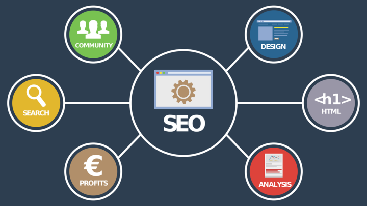 Most Important Elements Of Search Engine Optimization